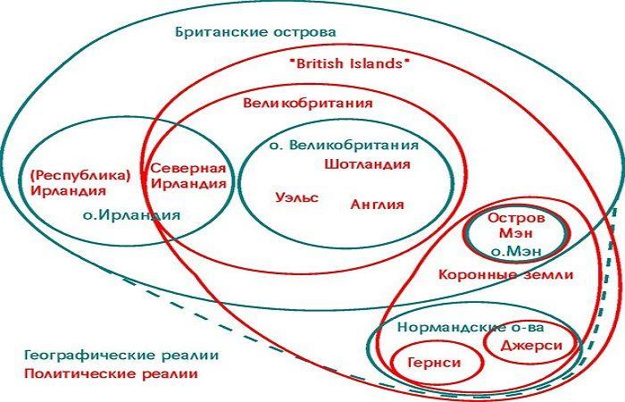 принципы островов