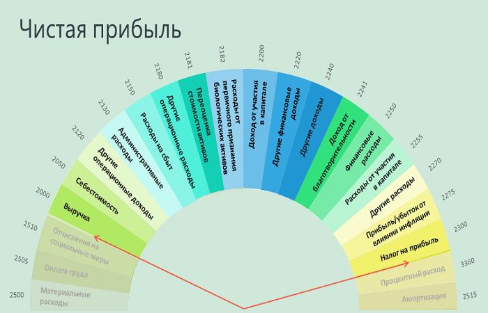показатели инфографики
