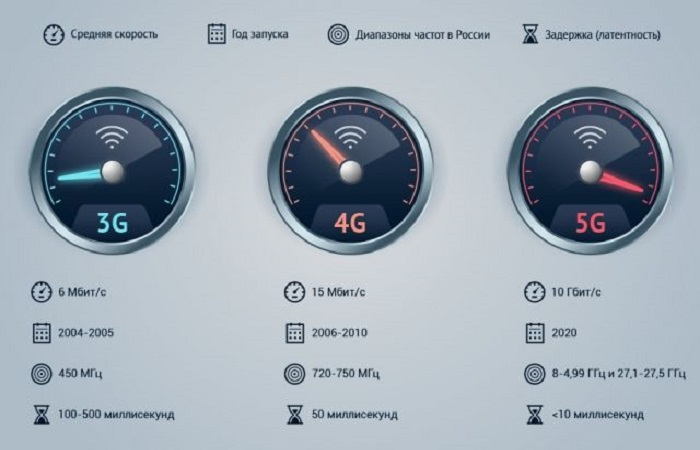 шкала скорости
