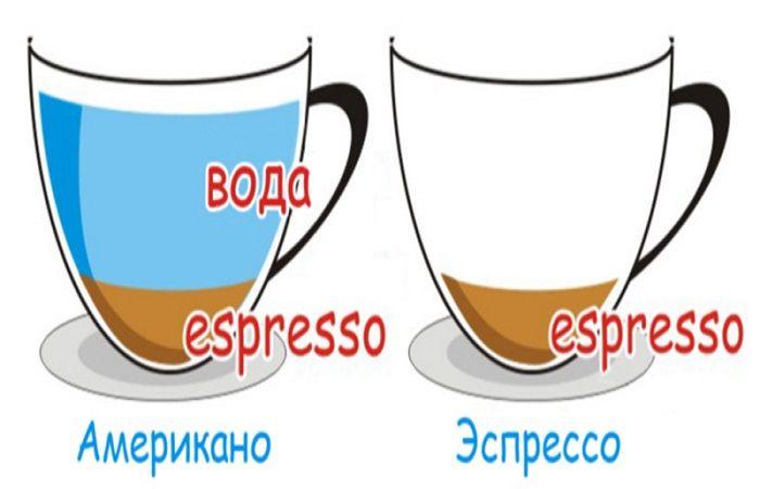 различие по напиткам