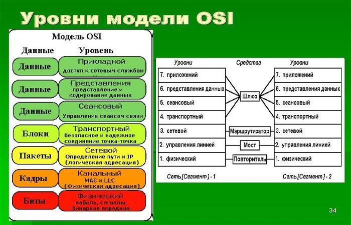 уровне OSI