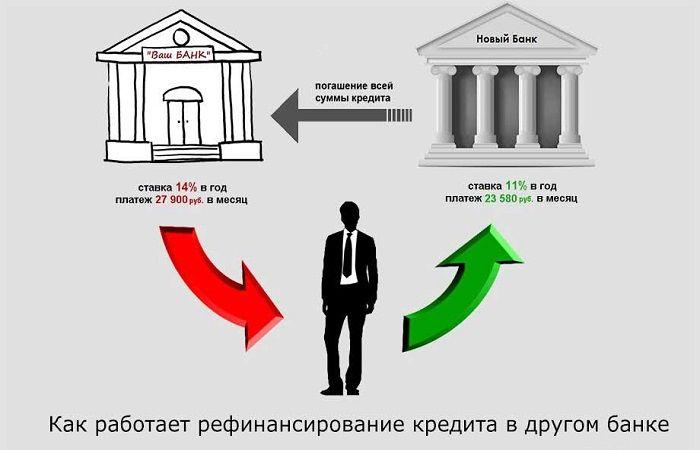 схема рефинансирования