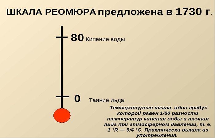 шкала Реомюра