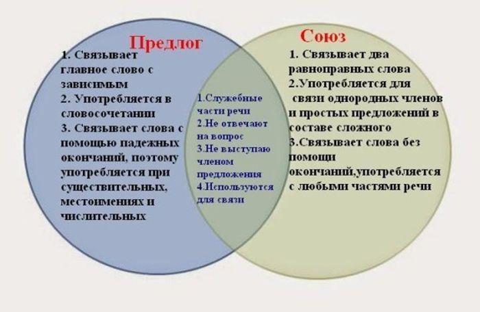 как отличить предлог от союза