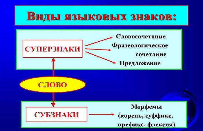 определение знаков